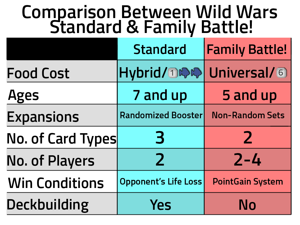 WildWars_FamilyBattle_Comparison_V2
